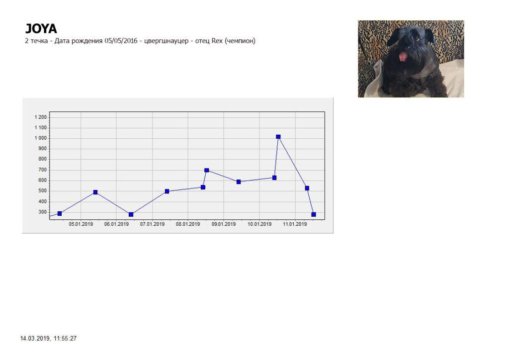 Детектор течки DOD2 для собак